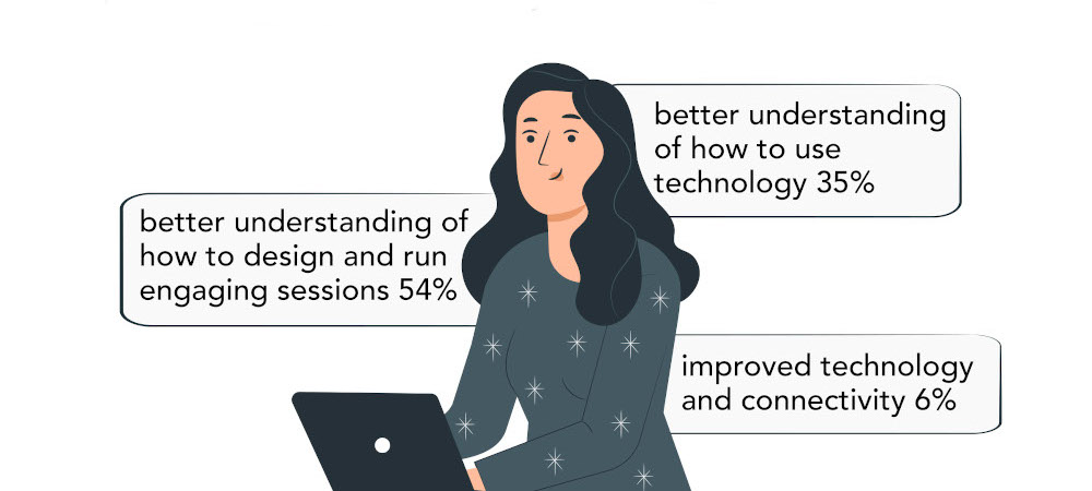 What would improve your ability to make the most of the 'virtual classroom'? 54% said better understanding of how to design and run engaging sessions