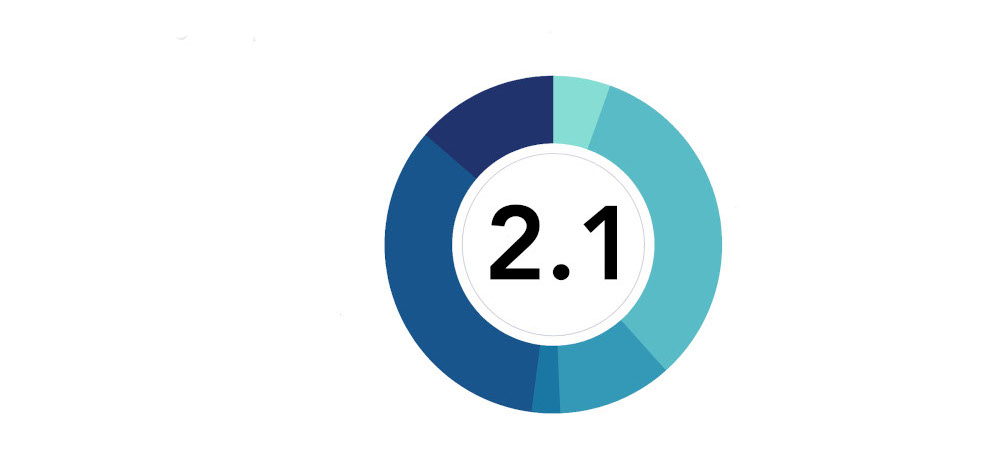 On a scale of 0-5, how comfortable are you delivering live online learning compared with face-to-face? Average score: 2.1