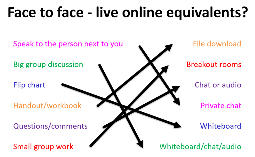 How face to face activities might map to online equivalents, eg flipchart becomes interactive whiteboard