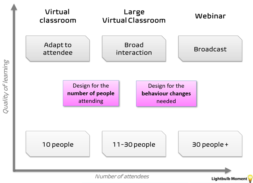 Sizes of virtual learning - classroom 10 people, large classroom 11-30 people and webinar over 30 people